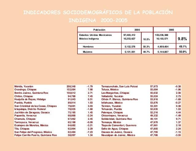 INDICADORES SOCIODEMOGRÁFICOS DE LA POBLACIÓN INDIGENA 2000-2005 49.7% 50.3% 10.5% 5,144,087 4,959,484 103,236,388 10,103,...