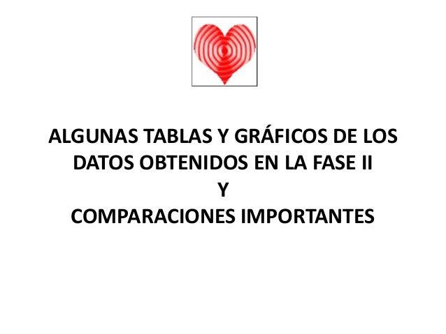 ALGUNAS TABLAS Y GRÁFICOS DE LOS  DATOS OBTENIDOS EN LA FASE II  Y  COMPARACIONES IMPORTANTES