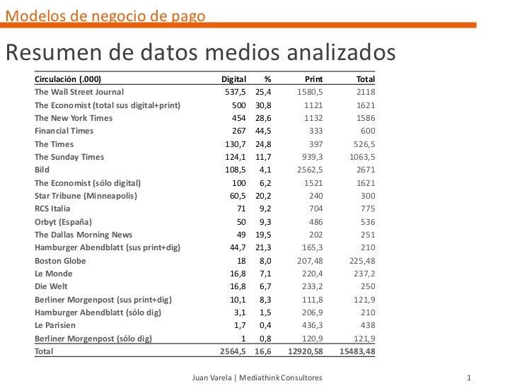 Modelos de negocio de pagoResumen de datos medios analizados   Circulación (.000)                               Digital   ...