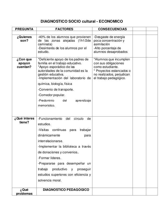 DIAGNOSTICO SOCIO cultural - ECONOMICO PREGUNTA  FACTORES  CONSECUENCIAS  ¿Quienes son?  -40% de los alumnos que provienen...