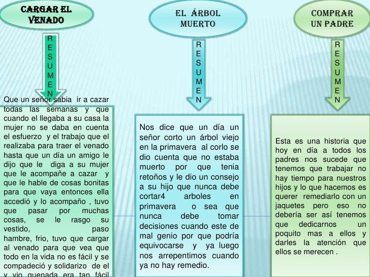 CARGAR EL VENADO<br />Comprar un padre<br />El  árbol muerto<br />RESUMEN<br />RESUMEN<br />RESUMEN<br />Que un señor sabi...
