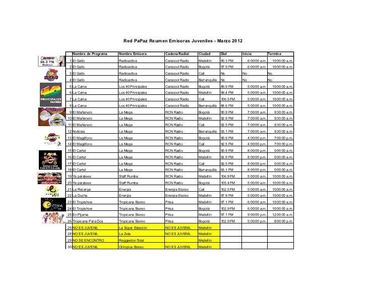 Red PaPaz Reumen Emisoras Juveniles - Marzo 2012   Nombre de Programa   Nombre Emisora       Cadena Radial    Ciudad      ...