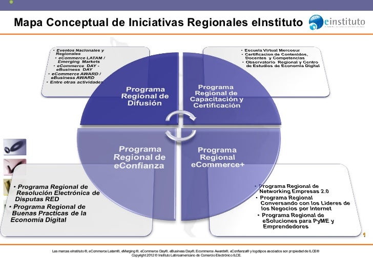 Mapa Conceptual de Iniciativas Regionales eInstituto