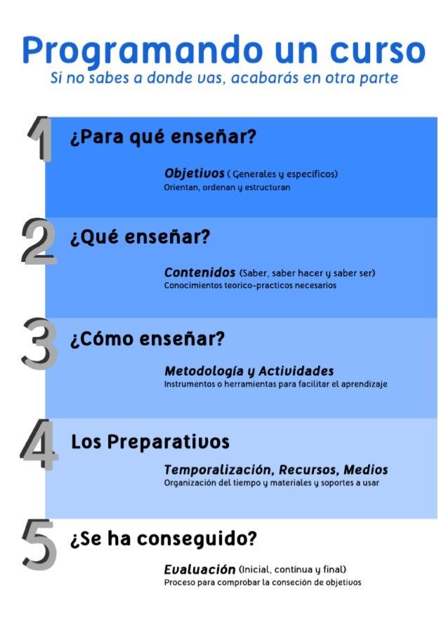 Elementos de una Programa 1. Objetivos de aprendizaje (¿Para qué enseñar?) •  2 tipos : ◦ Generales : Definen globalmente ...
