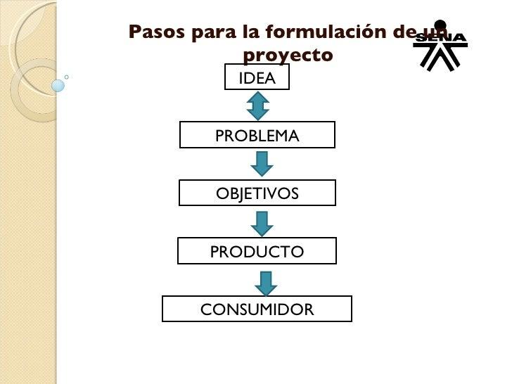 Pasos para la formulación de un proyecto IDEA PROBLEMA OBJETIVOS PRODUCTO CONSUMIDOR