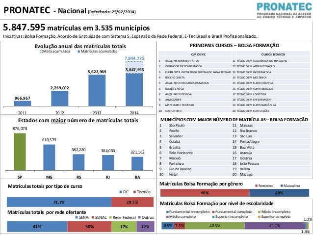 PRONATEC  - Nacional (Referência: 25/02/2014)  5.847.595 matrículas em 3.535 municípios Iniciativas: Bolsa Formação, Acord...