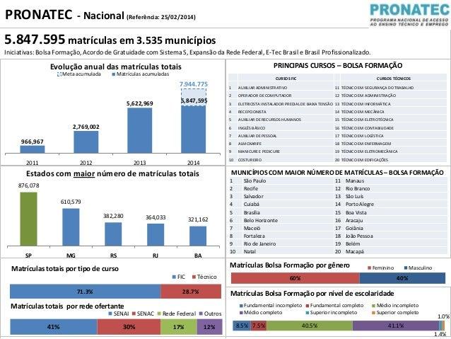 Veja detalhes do Pronatec no Brasil e em São Paulo