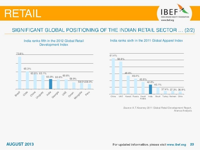 indian retail sector information Indian retail industry sample this is a sample document it has been abridged and sanitizedfor more information on this report or o.