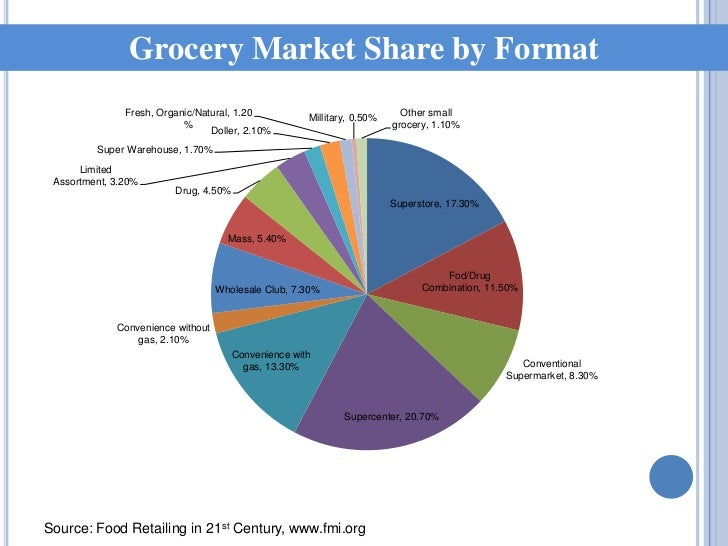 Grocery Store Market Share Grocery Market Share by Format