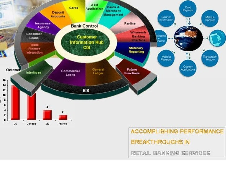 Retail Banking Strategy