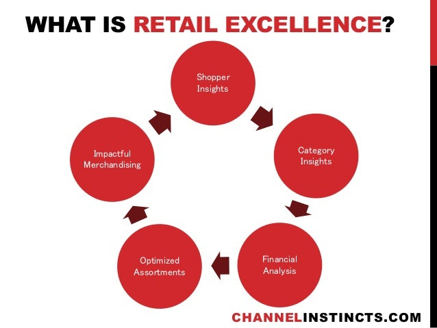 what is retailing Retailer definition including break down of areas in the definition analyzing the definition of key term often provides more insight about concepts retaile.