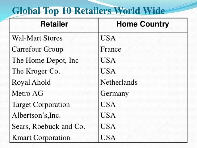 Global Retail Industry Global Retail Scenario