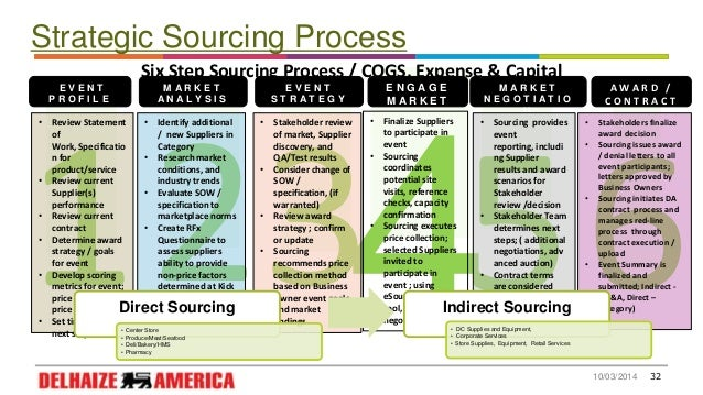 Procurement Process Steps Sourcing Process Six Step
