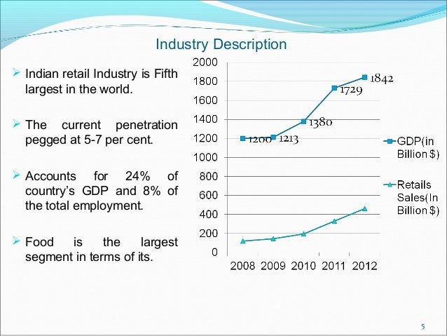 research indian retail industry A snapshot of the retail industry in india, incl an overview of the retail sector, market size, growth potential, opportunitiesby india brand equity foundat.