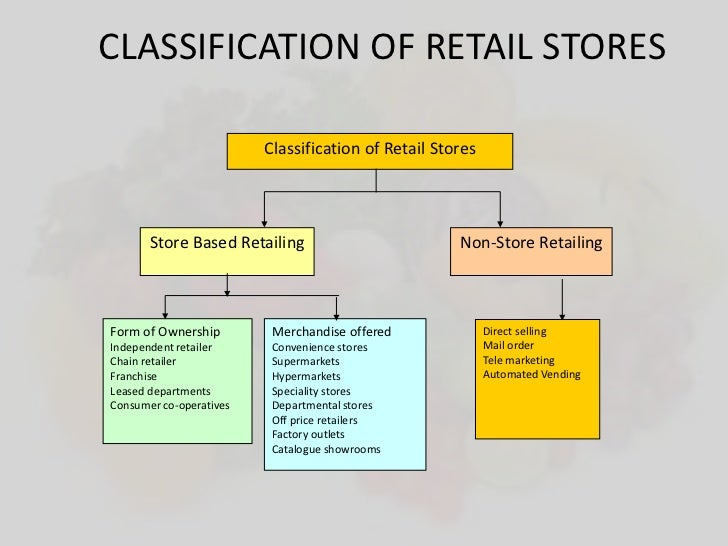 what lies in store for retailing industry in india The indian retail industry which was known as mom & pop stores, is a key element in the retail in india due to in modern retailing in india.