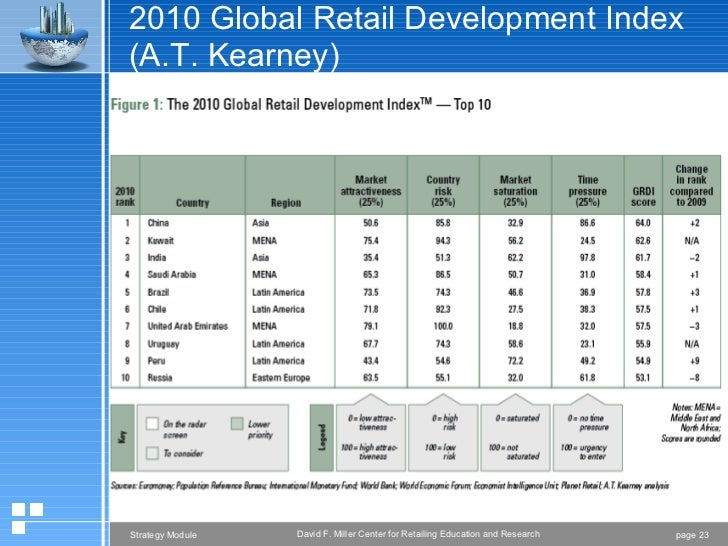 analysis of u k supermarket development strategy Characteristics of uk retail outlets and how best to place us products in the   traditional retail and developing convenience stores: these stores  retail  analysis provides an understanding of retailer strategies, as well.