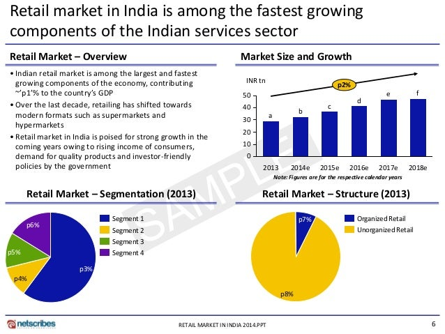 organised retail industry in india