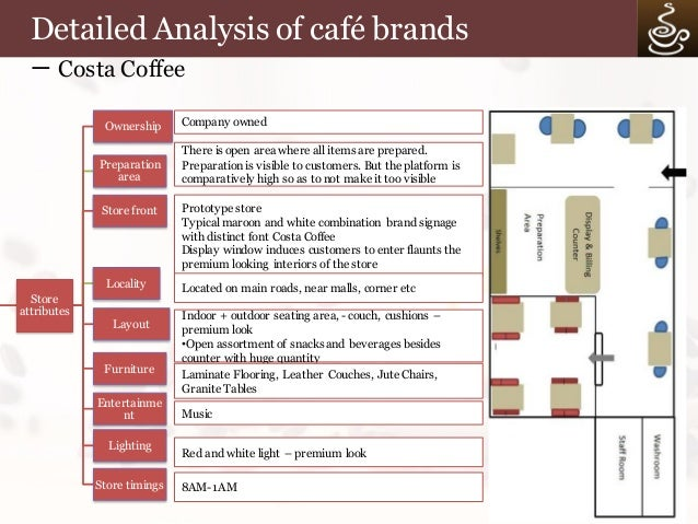 A Study Of Coffee Retail Cafes In India