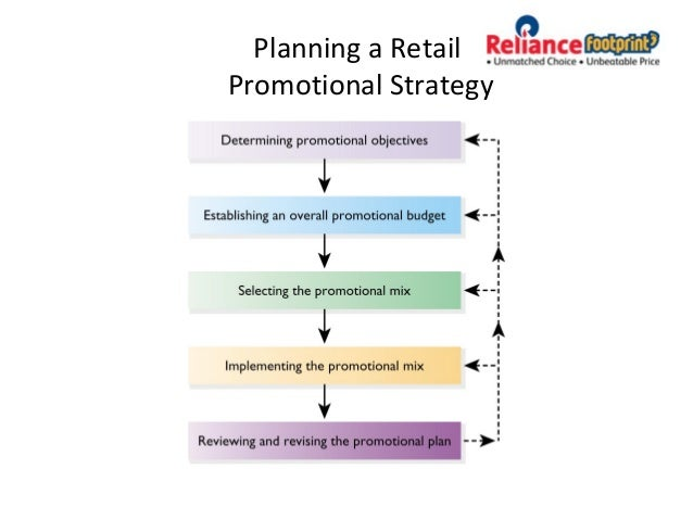 e promotional strategies Marketing strategy your marketing strategy is an explanation of the goals you need to achieve with your marketing efforts your marketing strategy is shaped by your business goals your marketing strategy is shaped by your business goals.