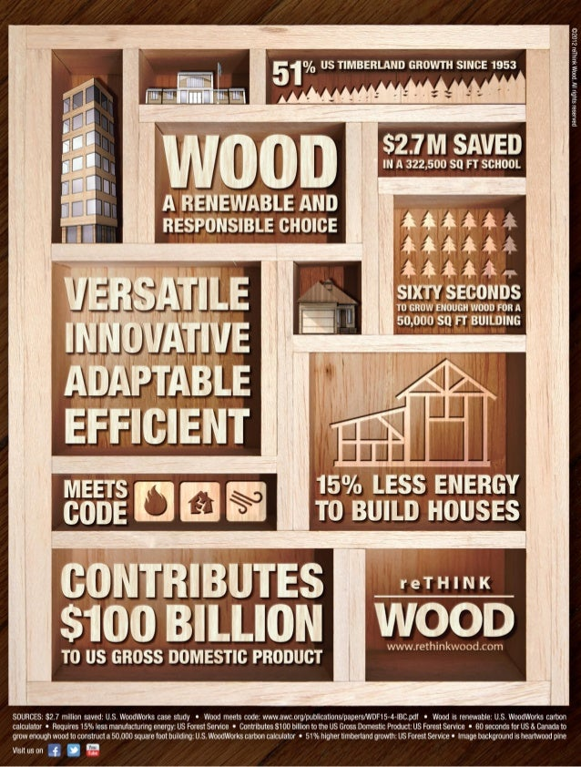 reThink Wood Infographic - A Renewable and Responsible Choice