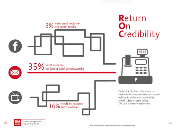 Return on credibility p30 nl cover
