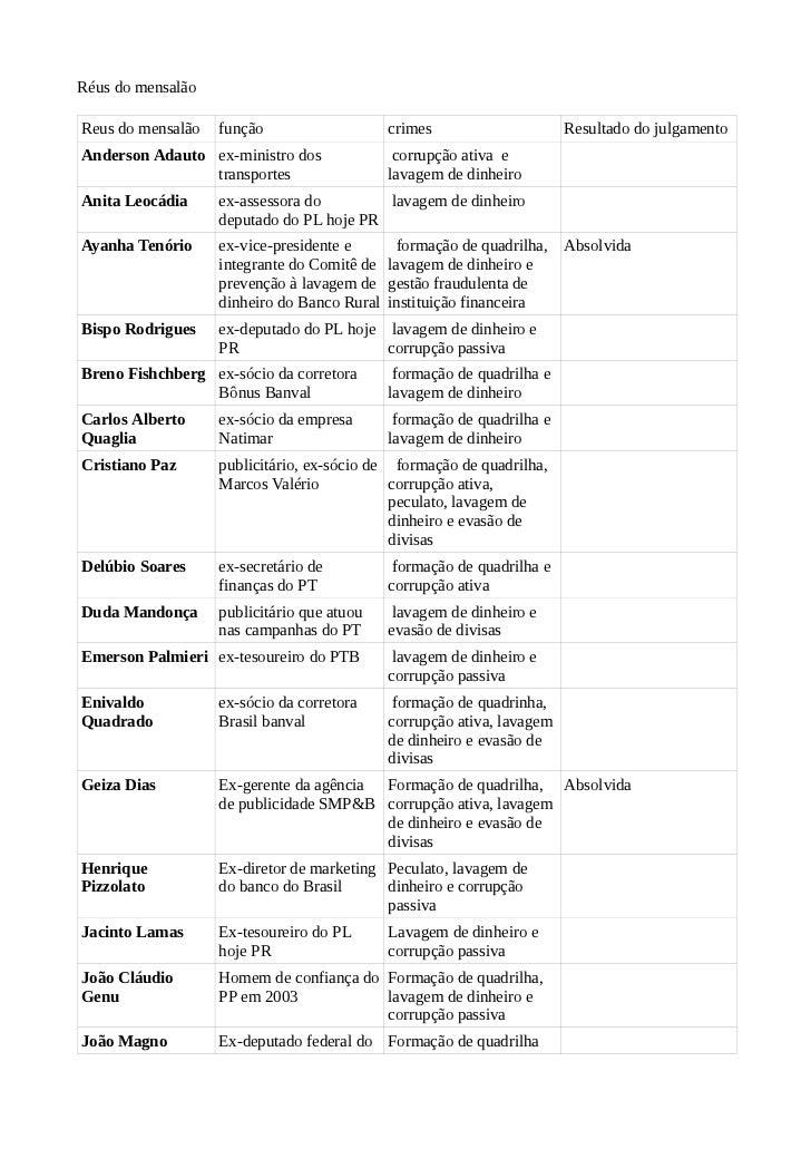 Réus do mensalãoReus do mensalão   função                    crimes                     Resultado do julgamentoAnderson Ad...
