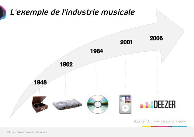 exemple d innovation de rupture