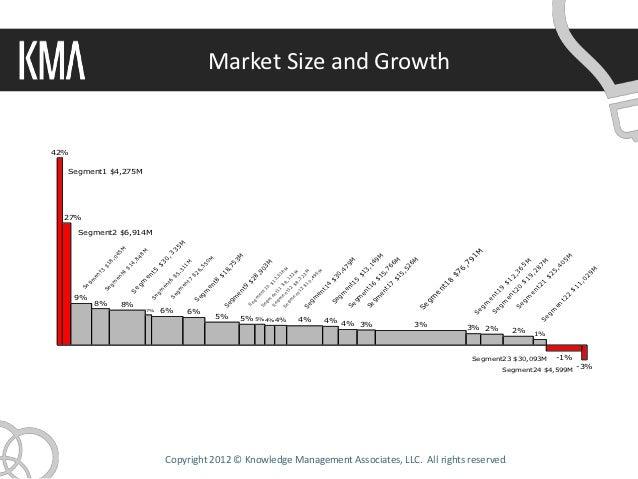 Revenue Growth Bar Mekko Chart