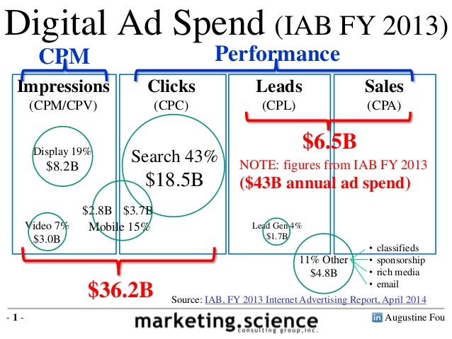 Revenue Model of Digital Ads Plus 2013 Sizing by Augustine Fou