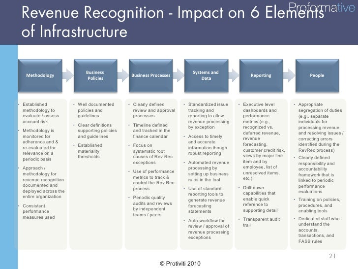 revenue recognition Revenue recognition the iasb and the fasb have issued new requirements for recognising revenue under both ifrs and us gaap ifrs 15 revenue from contracts with customers provides a single revenue recognition model based on the transfer of control of a good or service to a customer.