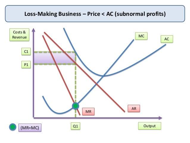 Profit maximising