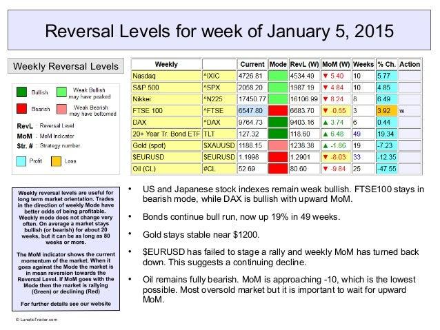 Forex market reversal levels