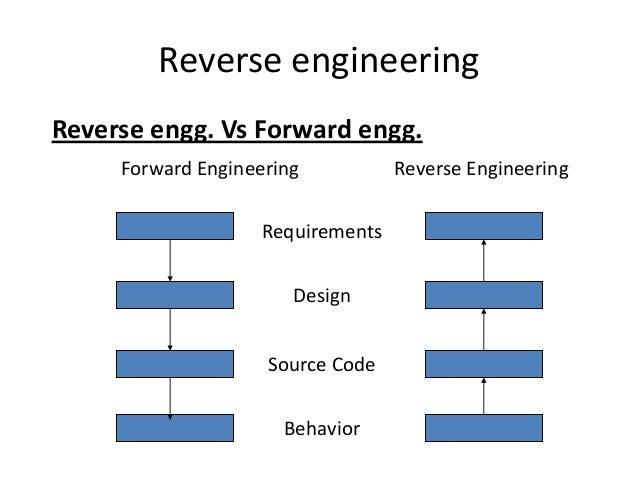Reverse Engineering Design Process