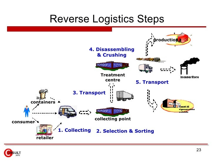 reverse logistic Reverse logistics consists of recapturing the value of products, parts and materials that have been returned by the end consumer in order to get them back.