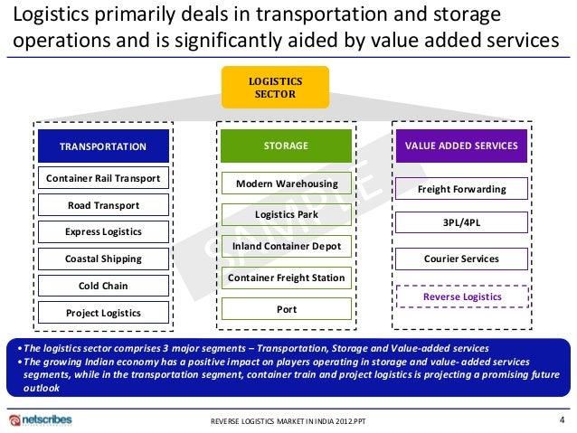 Market Resea... Reverse Logistics Industry In India