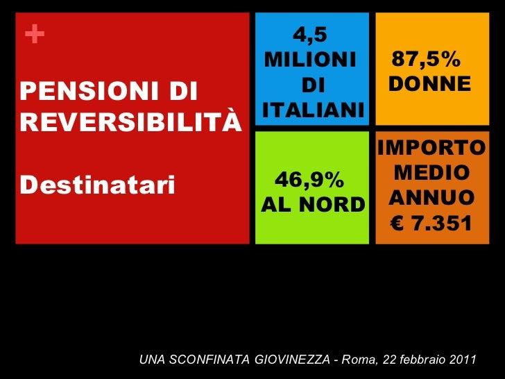 PENSIONI DI REVERSIBILITÀ Destinatari 4,5  MILIONI  DI ITALIANI 87,5%  DONNE 46,9%  AL NORD IMPORTO MEDIO ANNUO €  7.351 U...