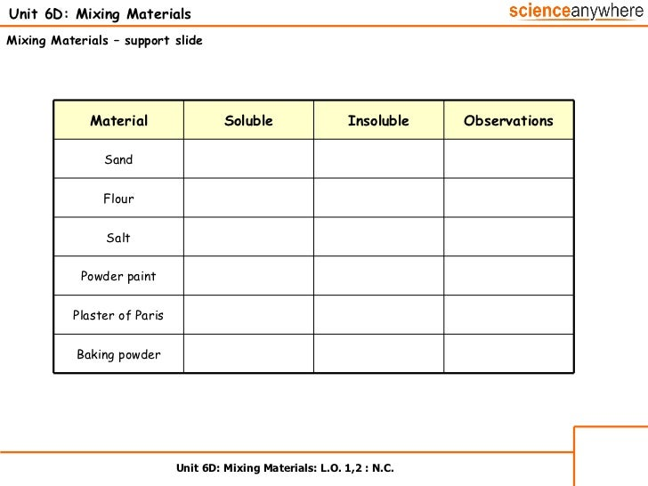 List Of Physical Properties In Science