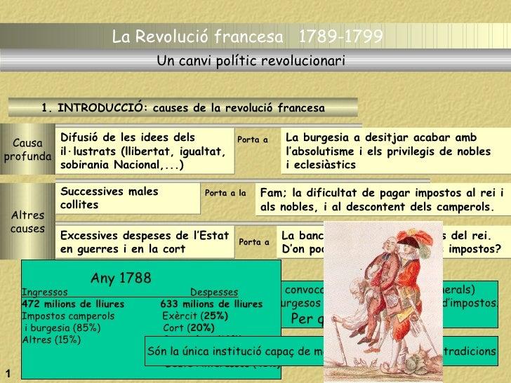 La Revolució francesa  1789-1799   Causa profunda 1. INTRODUCCIÓ: causes de la revolució francesa Difusió de les idees del...