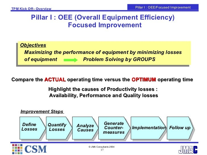 overall equipment effectiveness definition In this masters thesis the overall equipment effectiveness, oee, and value  stream  good parts are all parts that meet the quality definition the first time.