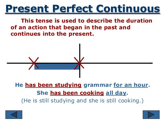 Present Perfect Continuous Timeline Present Perfect Continuous