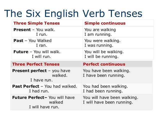the six english verb tenses three simple tenses simple continuous