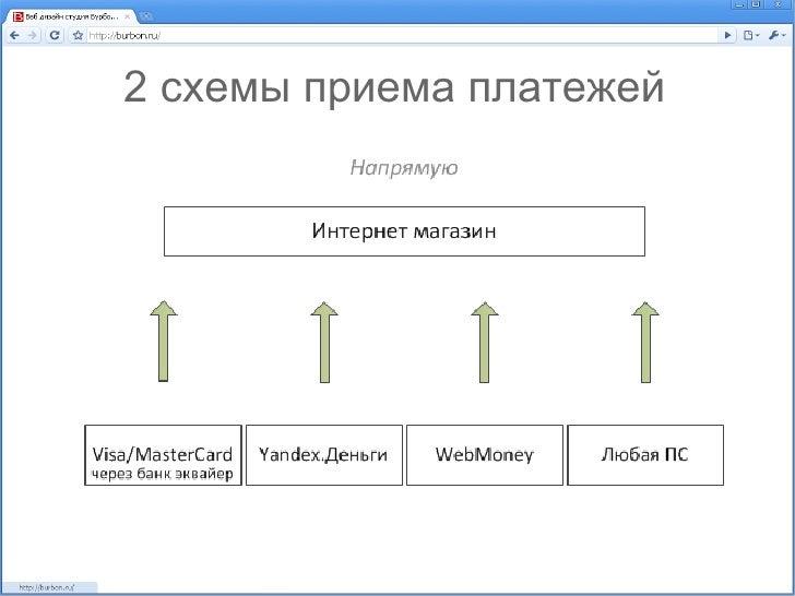 3. 2 схемы приема платежей