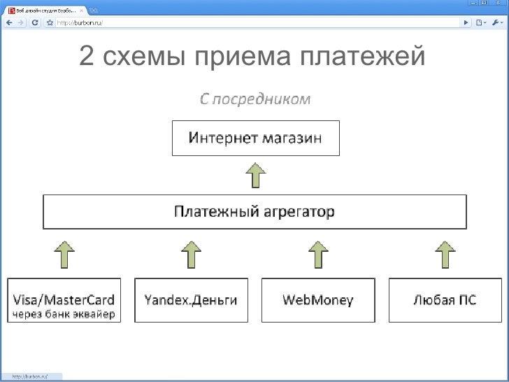 2 схемы приема платежей; 4.