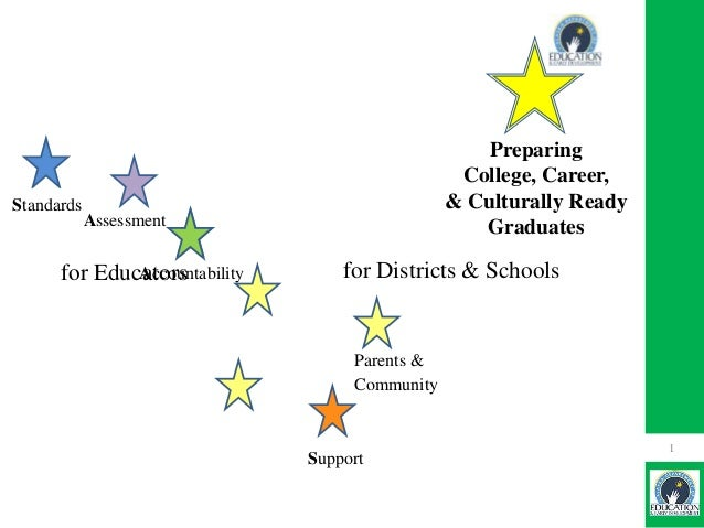 Preparing College, Career, & Culturally Ready Graduates  Standards Assessment Accountability for Educators  for Districts ...