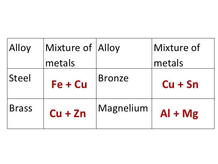 Brass Chemical Symbol