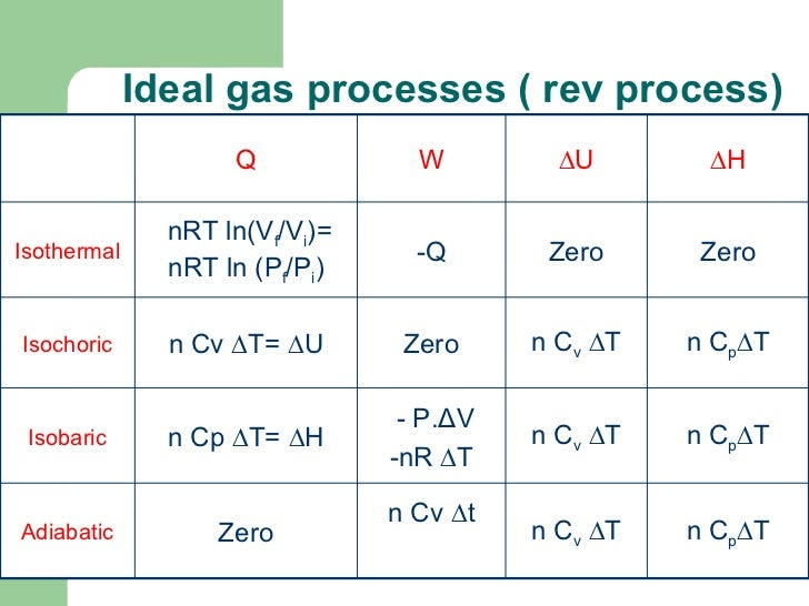 Ideal Gas And Enthalpy