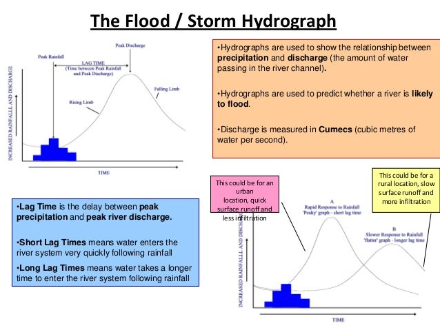 the effects of physical factors on the storm hydrograph 2 essay Uk floods-case studies of causes and effects and flooding policies  physical causes  created an area of instability ideal for storm generation.