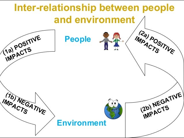 Inter-relationship between people            and environment                                (2a                 People    ...