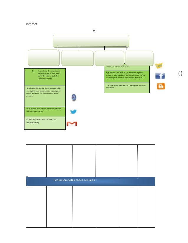 internet ES  OFRECE SERVICIOS DE  5) Es un navegador de internet 1)  Herramienta de comunicación electrónica que se transm...