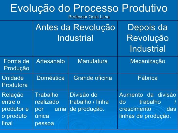 Evolução do Processo Produtivo                          Professor Osiel Lima             Antes da Revolução               ...